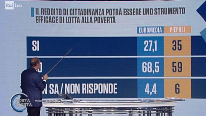 sondaggi elettorali piepoli euromedia, reddito di cittadinanza, 1