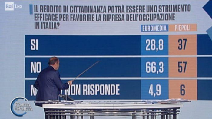 sondaggi elettorali piepoli euromedia, reddito di cittadinanza