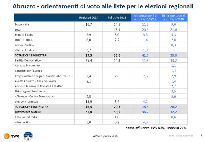 sondaggi elettorali swg, abruzzo