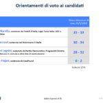 sondaggi elettorali swg, abruzzo intenzioni di voto