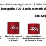 sondaggi politici Demopolis 1