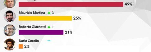 Sondaggi politici Bidimedia, primarie Pd, Zingaretti perde voti