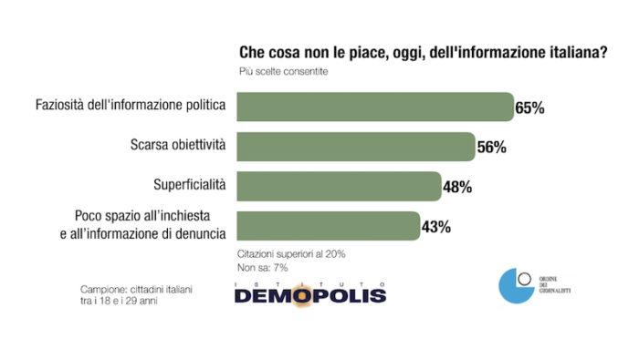 sondaggi politici demopolis, aspetti negativi