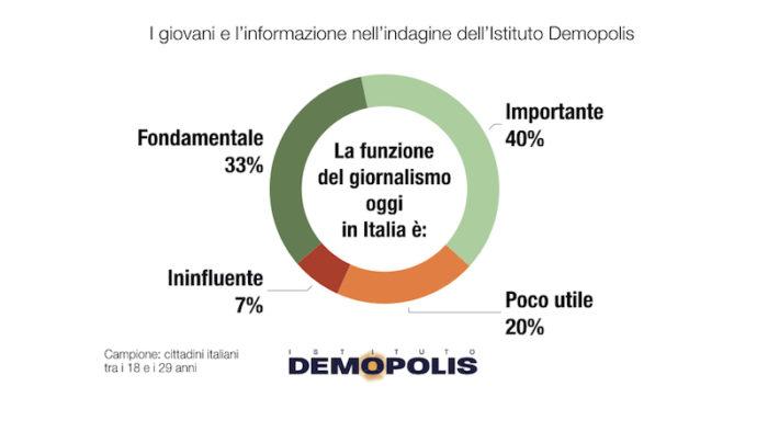 sondaggi politici demopolis, funzione giornalismo