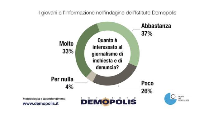 sondaggi politici demopolis, giornalismo inchiesta