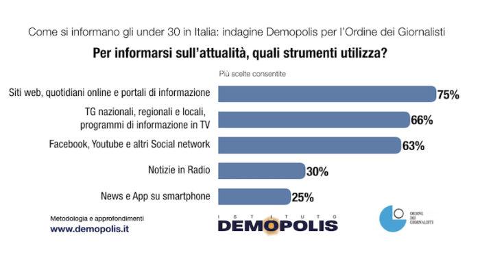 sondaggi politici demopolis, informazione