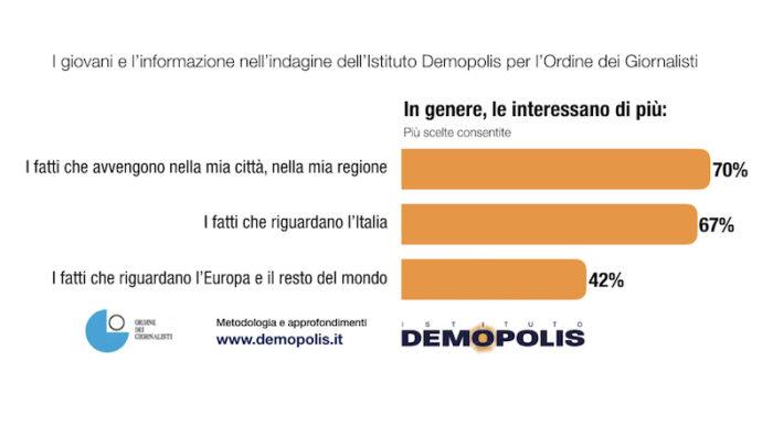 sondaggi politici demopolis, interesse informazione