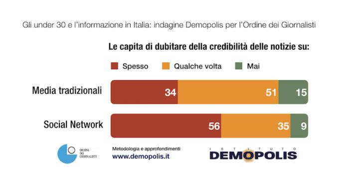 sondaggi politici demopolis, notizie dubbiose