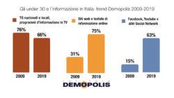 Sondaggi politici Demopolis: dove si informano i giovani ita