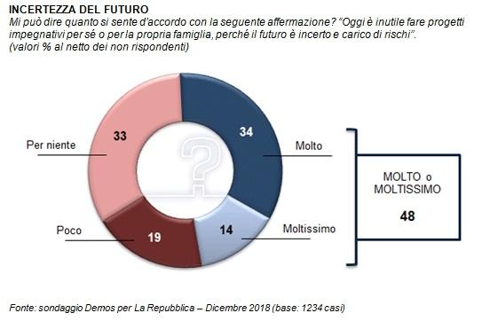 sondaggi politici demos 1