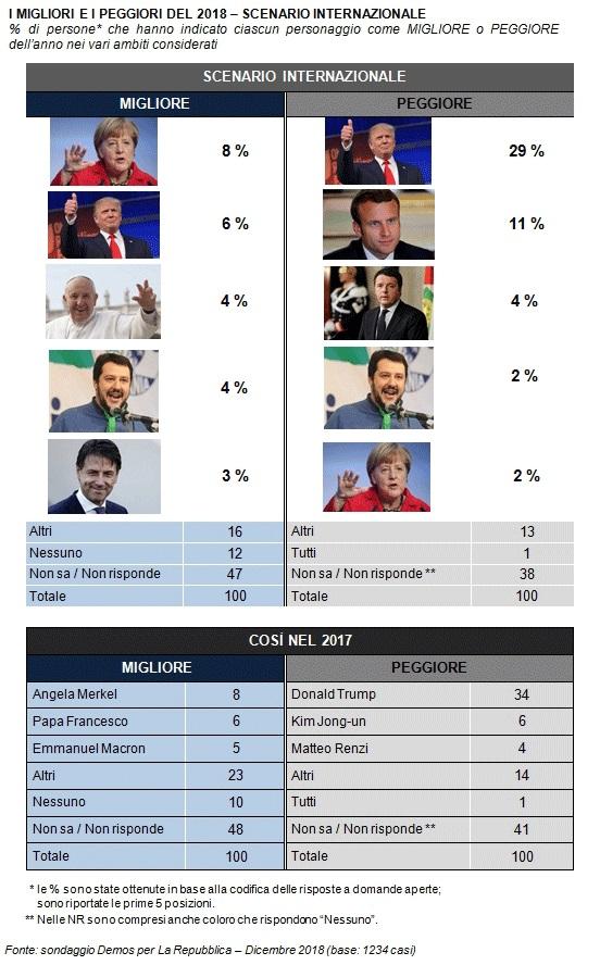 sondaggi politici demos 3