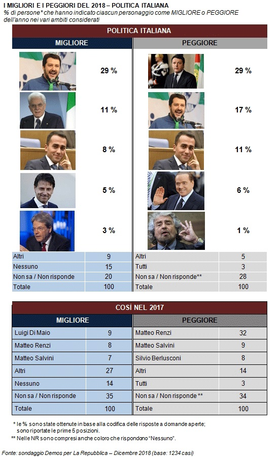 sondaggi politici demos 4