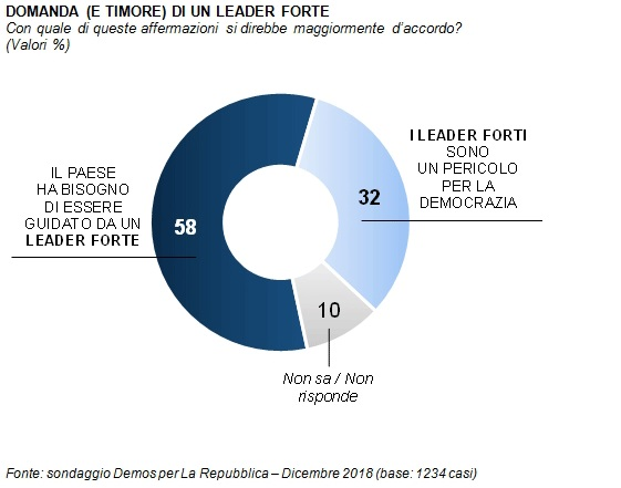 sondaggi politici demos