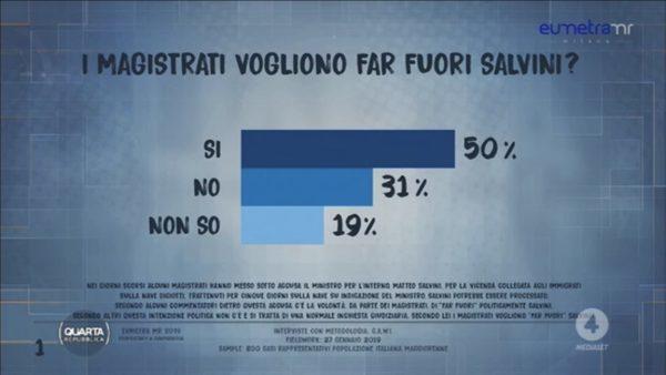 Sondaggi politici Eumetra: Diciotti, un italiano su due sta con Salvini