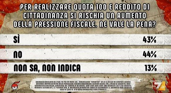sondaggi politici ipsos il 56 degli italiani boccia il reddito di cittadinanza. Black Bedroom Furniture Sets. Home Design Ideas