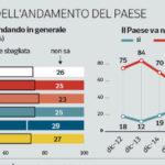 Sondaggi politici Ipsos: economia e lavoro le priorità degli italiani