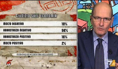 sondaggi politici ipsos, economia 1