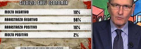 Sondaggi politici Ipsos: governo bocciato in economia