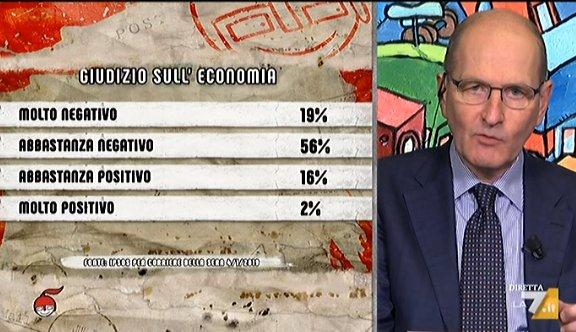 sondaggi politici ipsos governo bocciato in economia. Black Bedroom Furniture Sets. Home Design Ideas