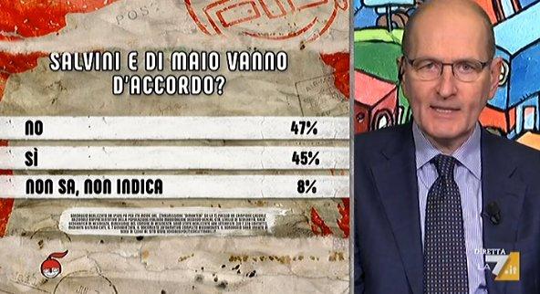 sondaggi politici ipsos, economia 2