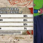 sondaggi politici ipsos, salvini