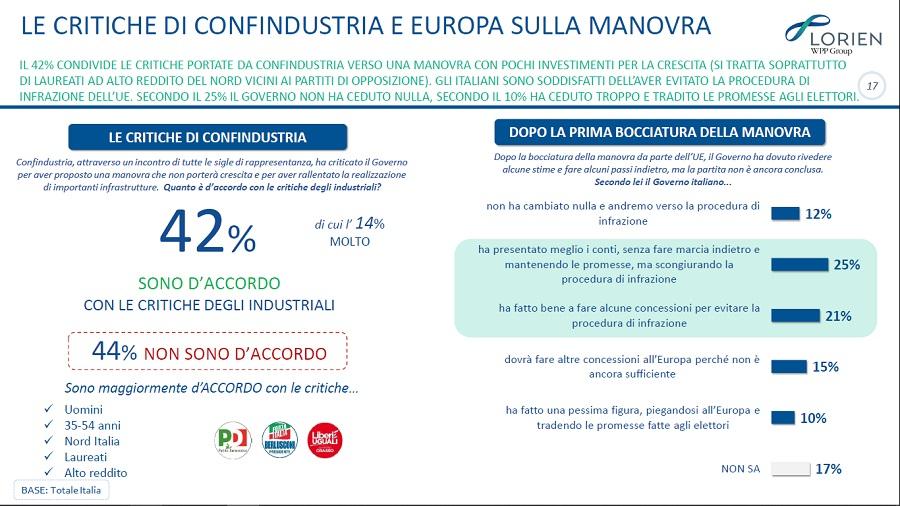 sondaggi politici lorien, critiche confindustria