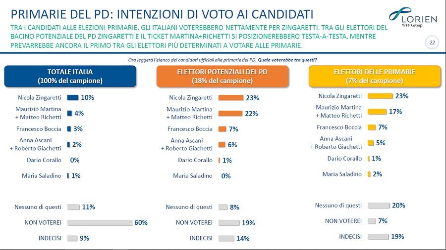 sondaggi politici lorien, primarie pd
