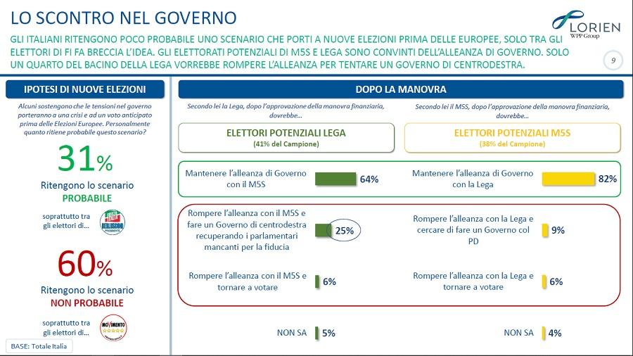 sondaggi politici lorien, scontro governo