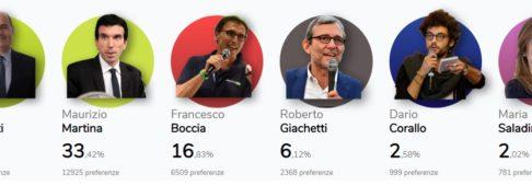 Sondaggi politici, congresso PD, secondo i voti in rete Zingaretti al 39%