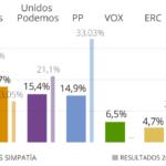 Sondaggi elettorali Spagna boom dell'estrema destra