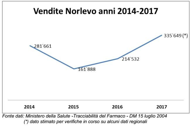 aborto in Italia