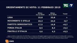 Sondaggi elettorali SWG |  il Movimento 5 Stelle continua a scendere