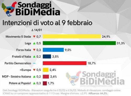 Sondaggi elettorali Bidimedia: aumenta la distanza tra Lega e M5S