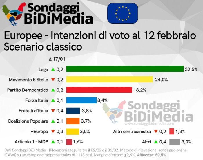 sondaggi elettorali bidimedia, voto classico
