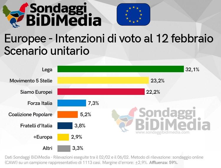 sondaggi elettorali bidimedia, voto con siamo europei