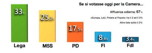 Sondaggi elettorali Demopolis: la Lega sfrutta l'effetto Abruzzo
