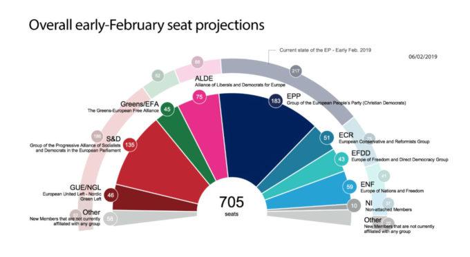 sondaggi elettorali europee 2019