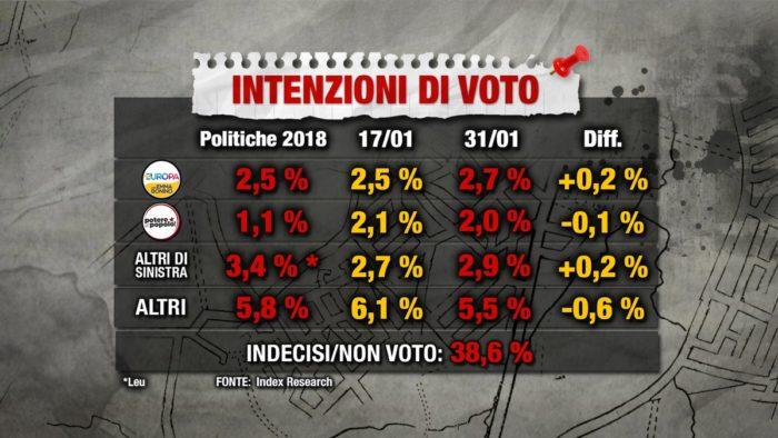 sondaggi elettorali index, altri