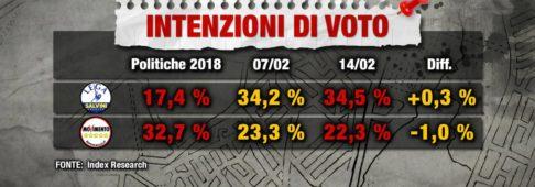 Sondaggi elettorali Index: Il Movimento 5 Stelle cala al 22,3%