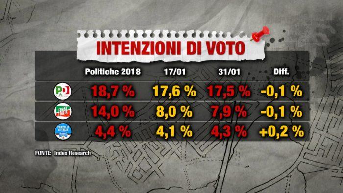 sondaggi elettorali index, opposizioni