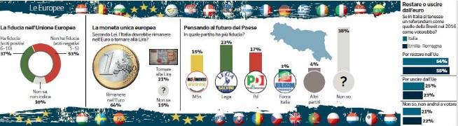 sondaggi elettorali ipsos, emilia