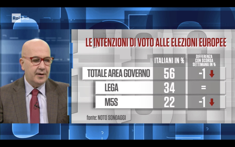 La base M5S salva Salvini e il governo