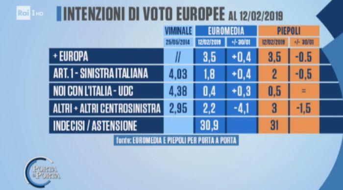 sondaggi elettorali piepoli euromedia, europee 1