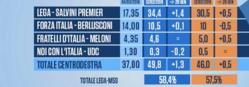 Sondaggi elettorali Euromedia-Piepoli: Europee e Politiche, tutti i dati