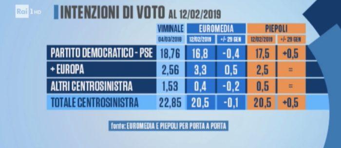 sondaggi elettorali piepoli euromedia, politiche centrosinistrajpg