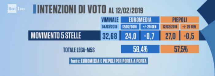 sondaggi elettorali piepoli euromedia, politiche m5s