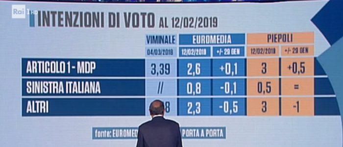 sondaggi elettorali piepoli euromedia, politiche sinistra