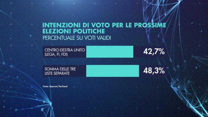 sondaggi elettorali quorum, centrodestra