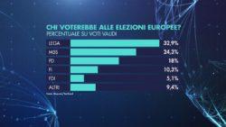 Sondaggi elettorali Quorum: europee, Lega davanti a tutti, calano M5S e Pd