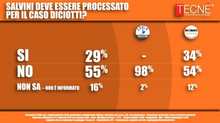 sondaggi elettorali tecne, diciotti